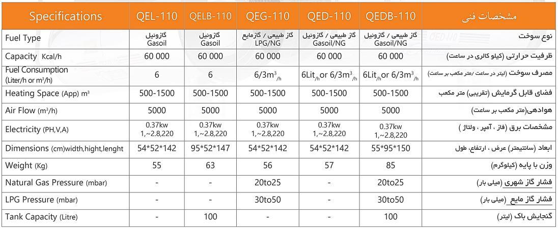 QE Series مشخصات فنی