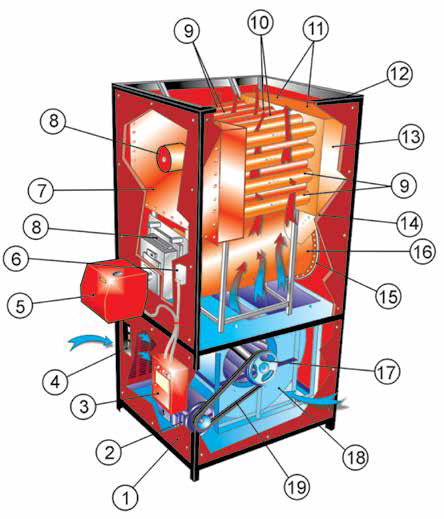 اجزای تشکیل دهنده کوره هوای گرم انرژی