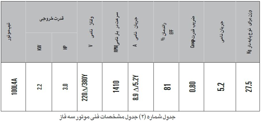 مشخصات فنی موتور 3 فاز